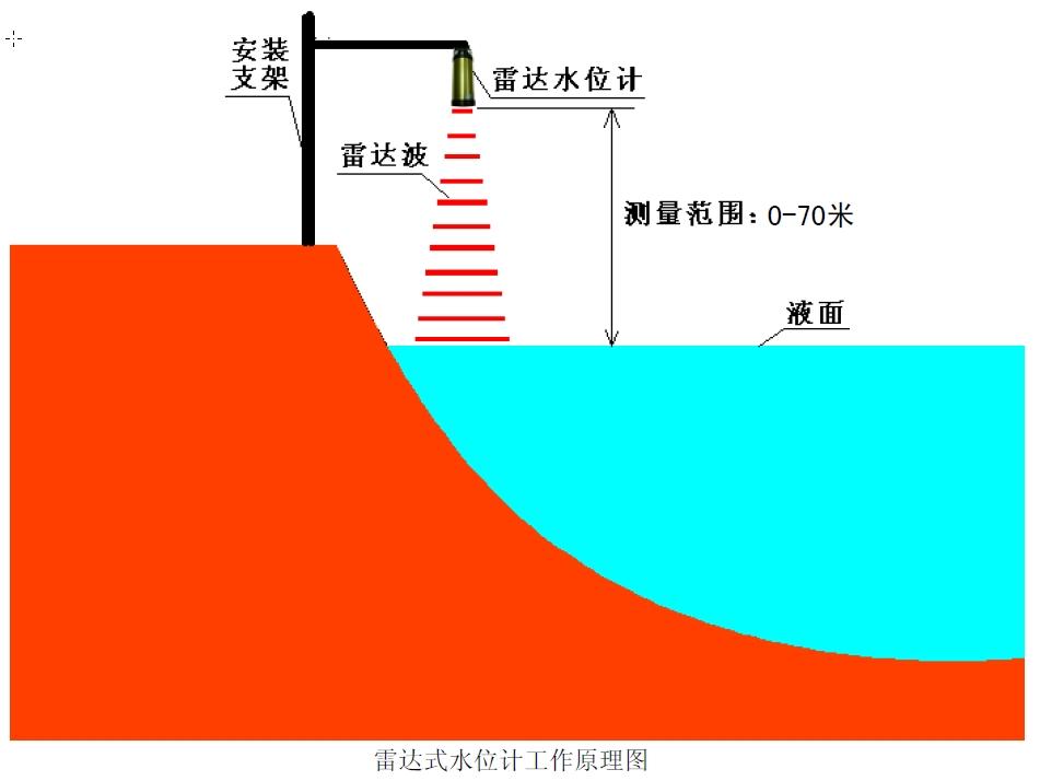 BRL500 型雷达式水位计对于水体的波动,可以通过前置CPU 高速采集、信号处理、分析计算,达到用软件程序消除水面晃动的干扰,从而保证测量的精度,代替了原有防浪桶等机械设备。 雷达式水位计最主要的优点是抗干扰能力强,不受温度,风,蒸汽等影响,安装、使用、维护方便。该水位传感器具有技术成熟、性能稳定、精度高等鲜明的优点,适合对测量 精度要求较高的场合测量水位使用。雷达无机械磨损,所以寿命长也更容易维护。 特点: 1.